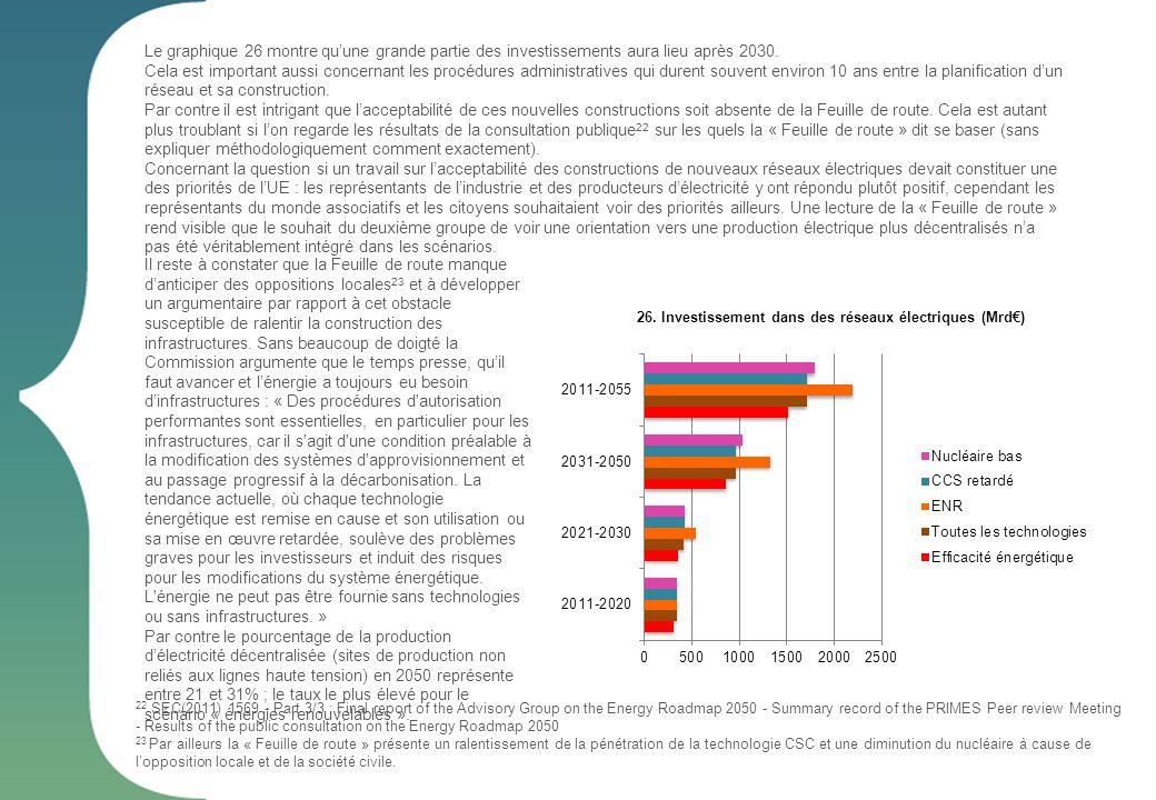 26. Investissement dans des réseaux électriques (Mrd) Le graphique 26 montre quune grande partie des investissements aura lieu après 2030. Cela est im