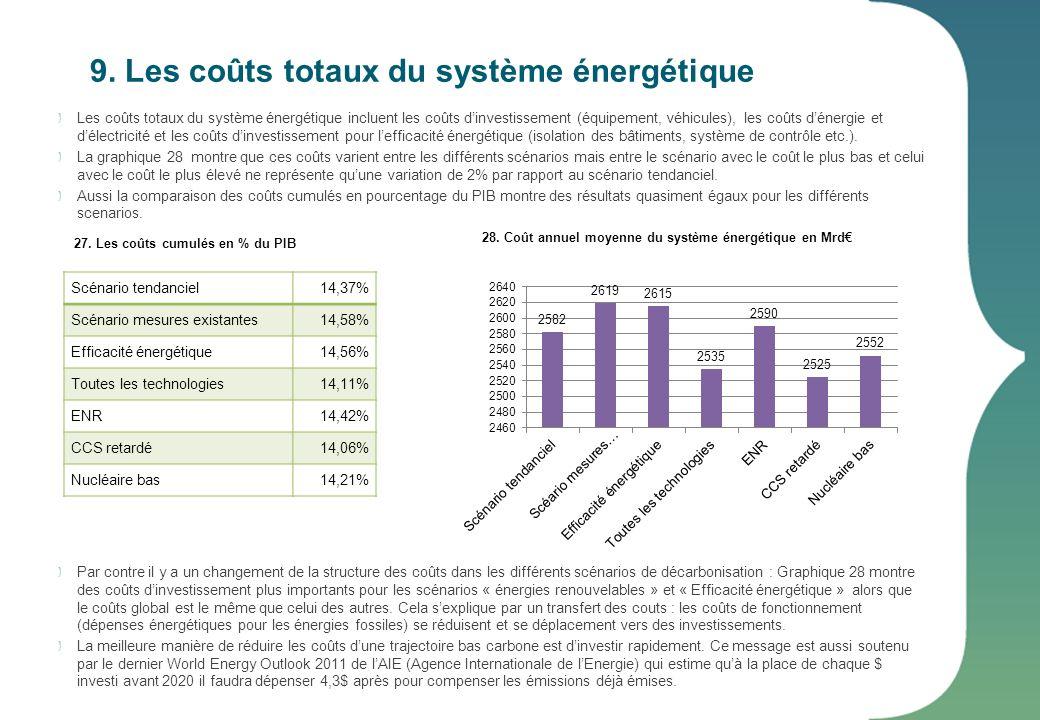 9. Les coûts totaux du système énergétique Les coûts totaux du système énergétique incluent les coûts dinvestissement (équipement, véhicules), les coû