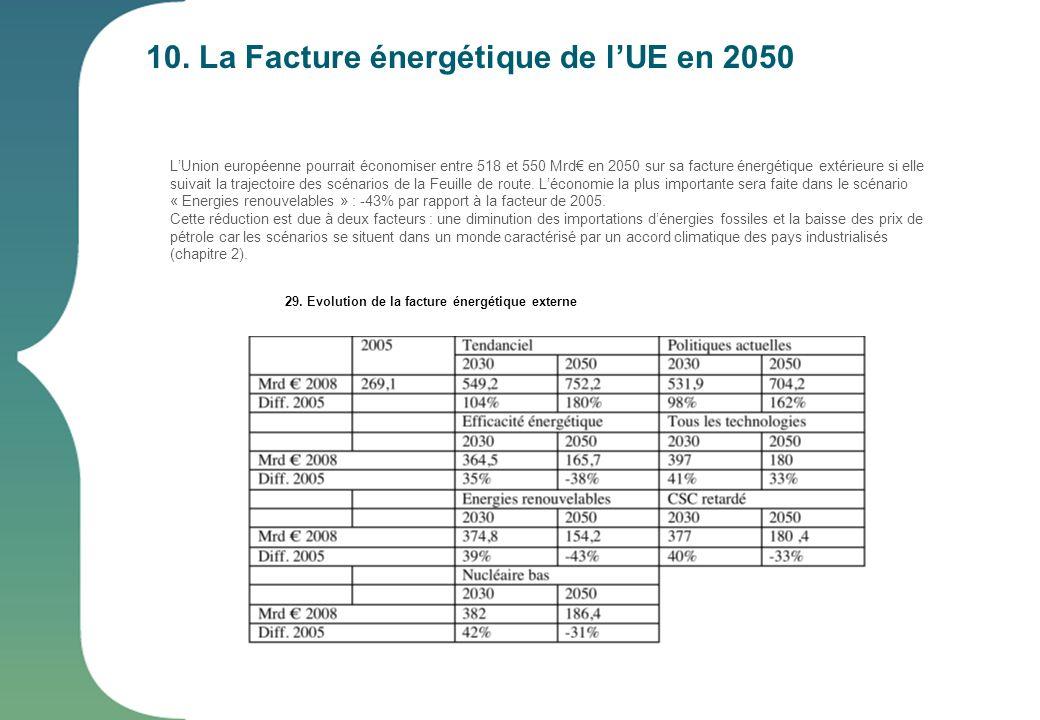 29. Evolution de la facture énergétique externe LUnion européenne pourrait économiser entre 518 et 550 Mrd en 2050 sur sa facture énergétique extérieu