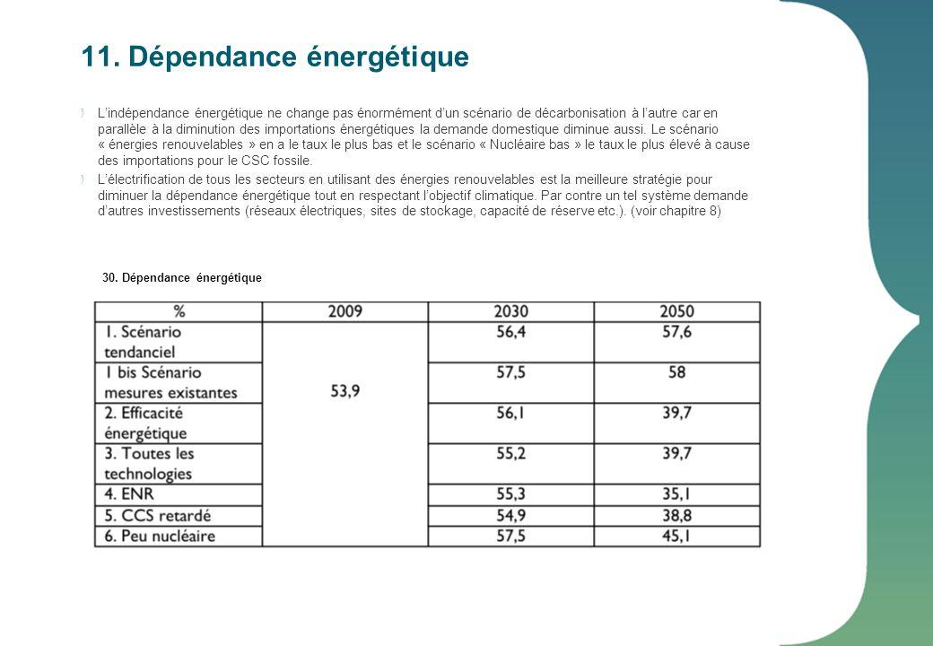 11. Dépendance énergétique Lindépendance énergétique ne change pas énormément dun scénario de décarbonisation à lautre car en parallèle à la diminutio