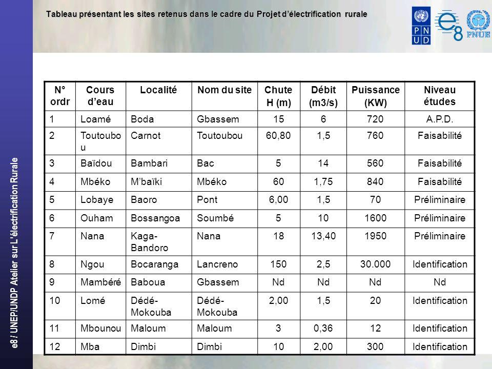 e8 / UNEP/UNDP Atelier sur L électrification Rurale Tableau présentant les sites retenus dans le cadre du Projet délectrification rurale N° ordr Cours deau LocalitéNom du siteChute H (m) Débit (m3/s) Puissance (KW) Niveau études 1LoaméBodaGbassem156720A.P.D.