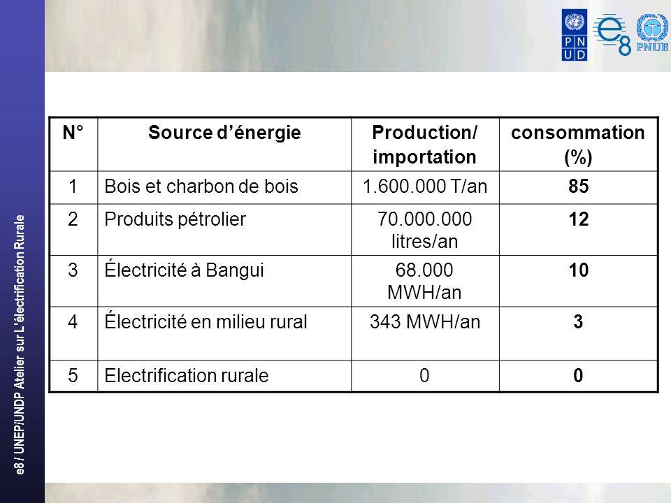 e8 / UNEP/UNDP Atelier sur L électrification Rurale N°Source dénergieProduction/ importation consommation (%) 1Bois et charbon de bois1.600.000 T/an85 2Produits pétrolier70.000.000 litres/an 12 3Électricité à Bangui68.000 MWH/an 10 4Électricité en milieu rural343 MWH/an3 5Electrification rurale00