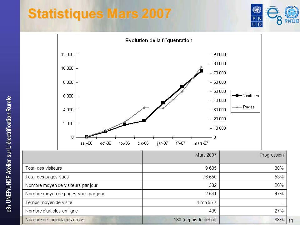 e8 / UNEP/UNDP Atelier sur L électrification Rurale 11 Statistiques Mars 2007 Mars 2007Progression Total des visiteurs9 63530% Total des pages vues76 65053% Nombre moyen de visiteurs par jour33226% Nombre moyen de pages vues par jour2 64147% Temps moyen de visite4 mn 55 s- Nombre d articles en ligne43927% Nombre de formulaires reçus130 (depuis le début)88%