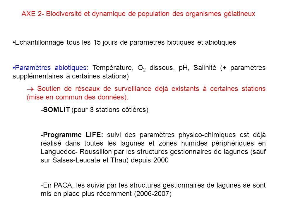 AXE 2- Biodiversité et dynamique de population des organismes gélatineux Echantillonnage tous les 15 jours de paramètres biotiques et abiotiques Paramètres abiotiques: Température, O 2 dissous, pH, Salinité (+ paramètres supplémentaires à certaines stations) Soutien de réseaux de surveillance déjà existants à certaines stations (mise en commun des données): -SOMLIT (pour 3 stations côtières) -Programme LIFE: suivi des paramètres physico-chimiques est déjà réalisé dans toutes les lagunes et zones humides périphériques en Languedoc- Roussillon par les structures gestionnaires de lagunes (sauf sur Salses-Leucate et Thau) depuis 2000 -En PACA, les suivis par les structures gestionnaires de lagunes se sont mis en place plus récemment (2006-2007)
