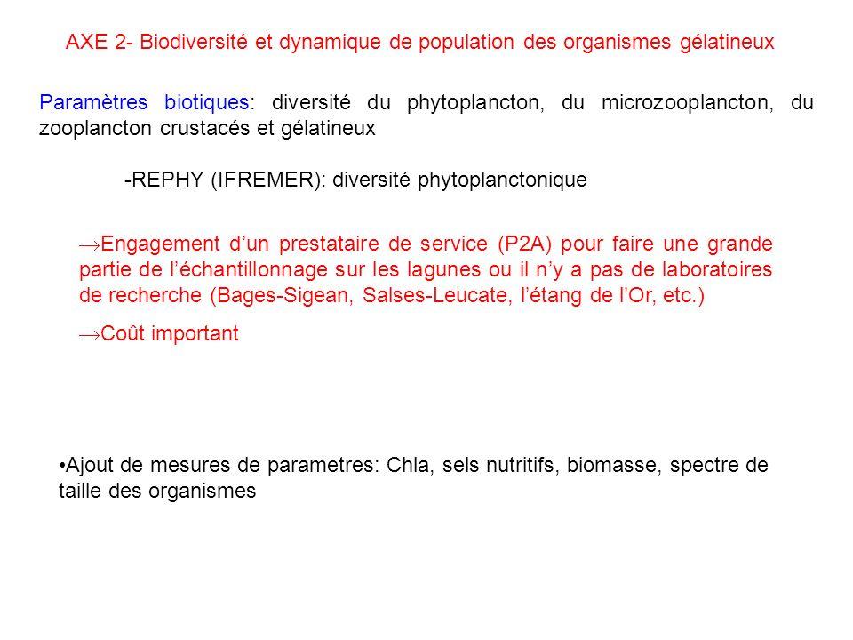 Paramètres biotiques: diversité du phytoplancton, du microzooplancton, du zooplancton crustacés et gélatineux -REPHY (IFREMER): diversité phytoplanctonique AXE 2- Biodiversité et dynamique de population des organismes gélatineux Engagement dun prestataire de service (P2A) pour faire une grande partie de léchantillonnage sur les lagunes ou il ny a pas de laboratoires de recherche (Bages-Sigean, Salses-Leucate, létang de lOr, etc.) Coût important Ajout de mesures de parametres: Chla, sels nutritifs, biomasse, spectre de taille des organismes
