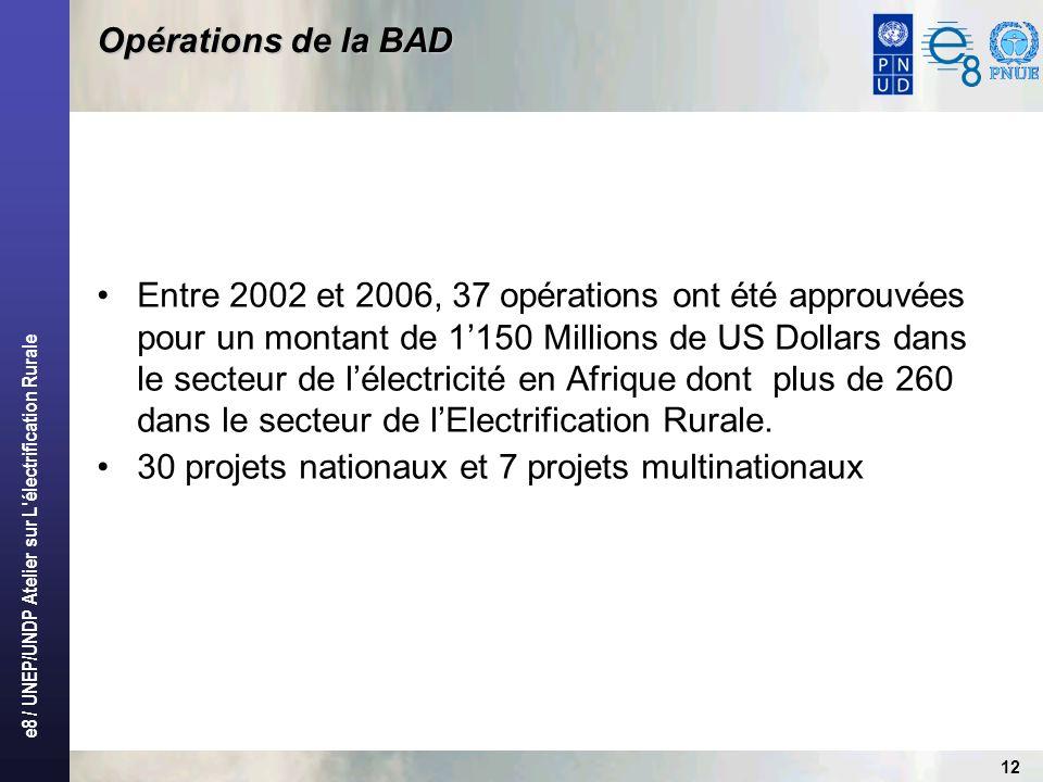 e8 / UNEP/UNDP Atelier sur L'électrification Rurale 12 Opérations de la BAD Entre 2002 et 2006, 37 opérations ont été approuvées pour un montant de 11