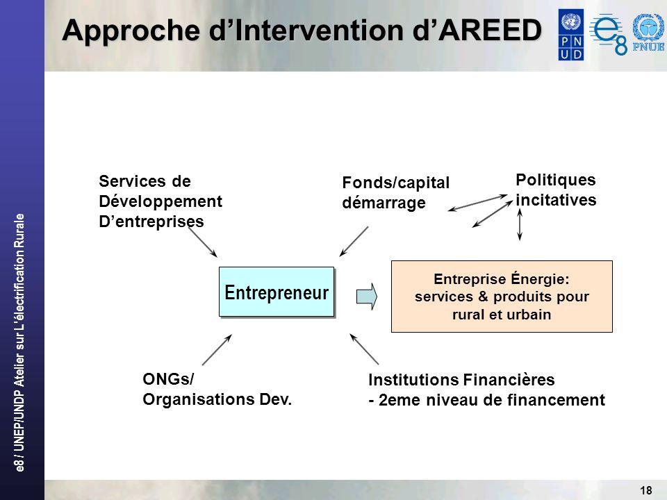 e8 / UNEP/UNDP Atelier sur L électrification Rurale 18 Approche dIntervention dAREED Entrepreneur ONGs/ Organisations Dev.