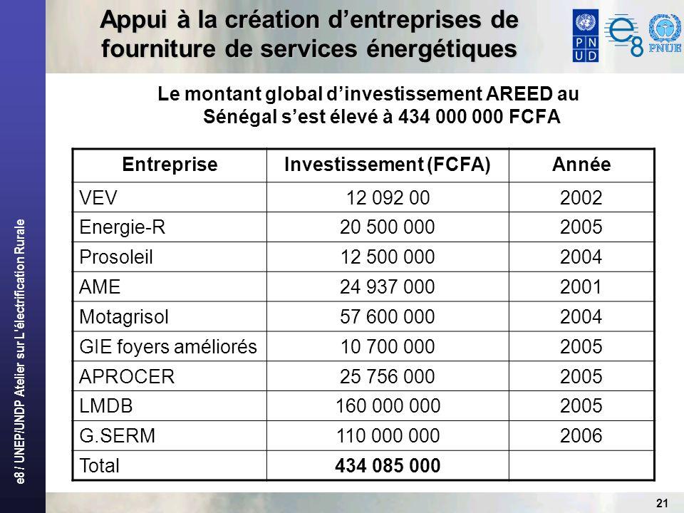 e8 / UNEP/UNDP Atelier sur L'électrification Rurale 21 Appui à la création dentreprises de fourniture de services énergétiques Le montant global dinve