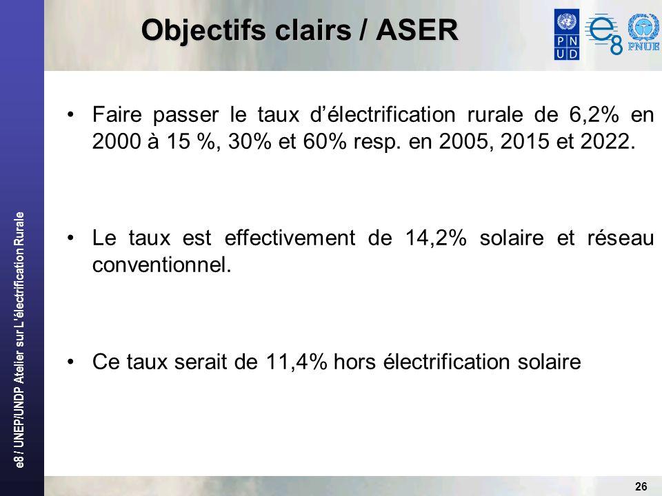 e8 / UNEP/UNDP Atelier sur L électrification Rurale 26 Objectifs clairs / ASER Faire passer le taux délectrification rurale de 6,2% en 2000 à 15 %, 30% et 60% resp.
