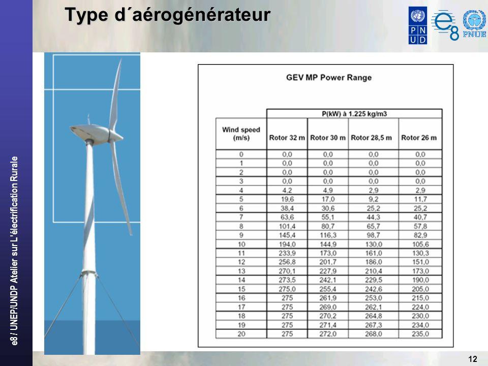 e8 / UNEP/UNDP Atelier sur L'électrification Rurale 12 Type d´aérogénérateur