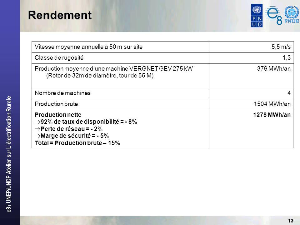 e8 / UNEP/UNDP Atelier sur L'électrification Rurale 13 Rendement Vitesse moyenne annuelle à 50 m sur site5,5 m/s Classe de rugosité1,3 Production moye