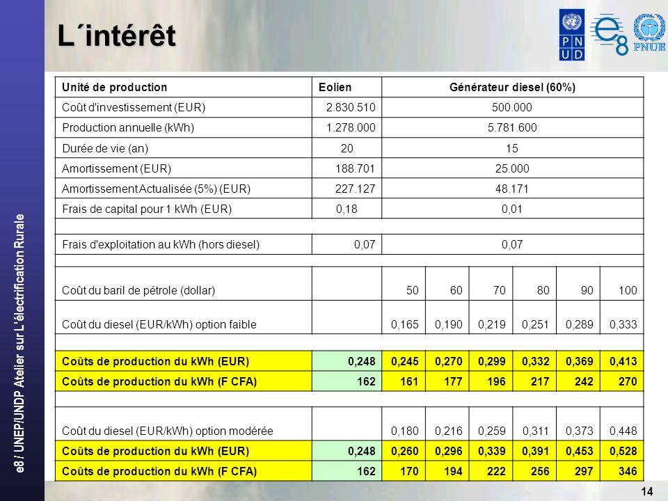 e8 / UNEP/UNDP Atelier sur L'électrification Rurale 14 L´intérêt Unité de productionEolienGénérateur diesel (60%) Coût d'investissement (EUR)2.830.510