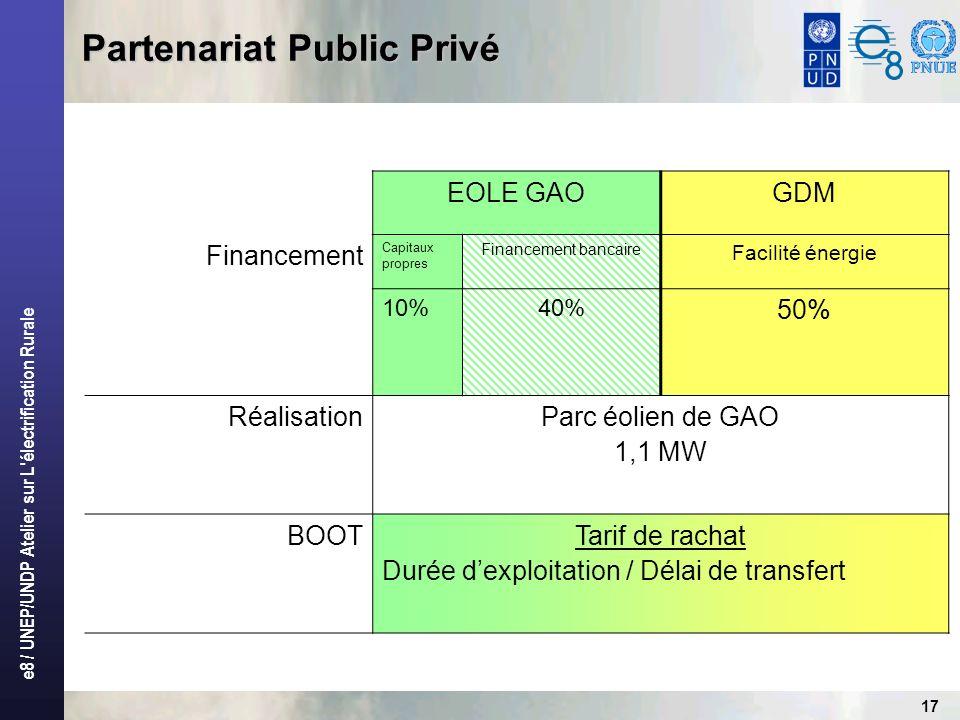 e8 / UNEP/UNDP Atelier sur L'électrification Rurale 17 Partenariat Public Privé EOLE GAOGDM Financement Capitaux propres Financement bancaire Facilité