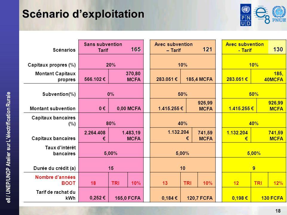 e8 / UNEP/UNDP Atelier sur L'électrification Rurale 18 Scénario dexploitation Scénarios Sans subvention Tarif165 Avec subvention – Tarif121 Avec subve