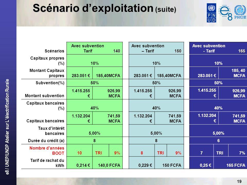 e8 / UNEP/UNDP Atelier sur L'électrification Rurale 19 Scénario dexploitation (suite) Scénarios Avec subvention Tarif140 Avec subvention – Tarif150 Av