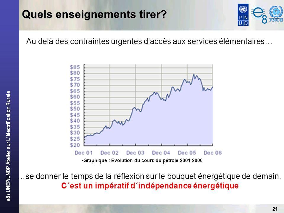 e8 / UNEP/UNDP Atelier sur L'électrification Rurale 21 Quels enseignements tirer? Graphique : Evolution du cours du pétrole 2001-2006 Au delà des cont