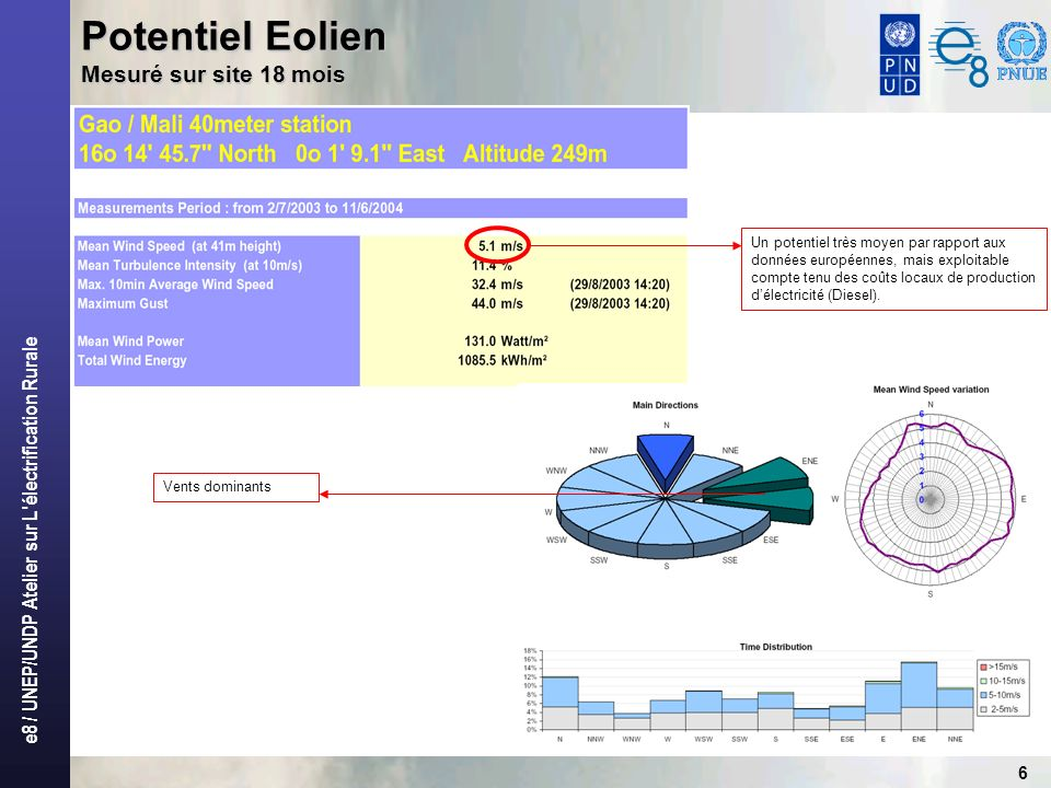 e8 / UNEP/UNDP Atelier sur L'électrification Rurale 6 Potentiel Eolien Mesuré sur site 18 mois Un potentiel très moyen par rapport aux données europée