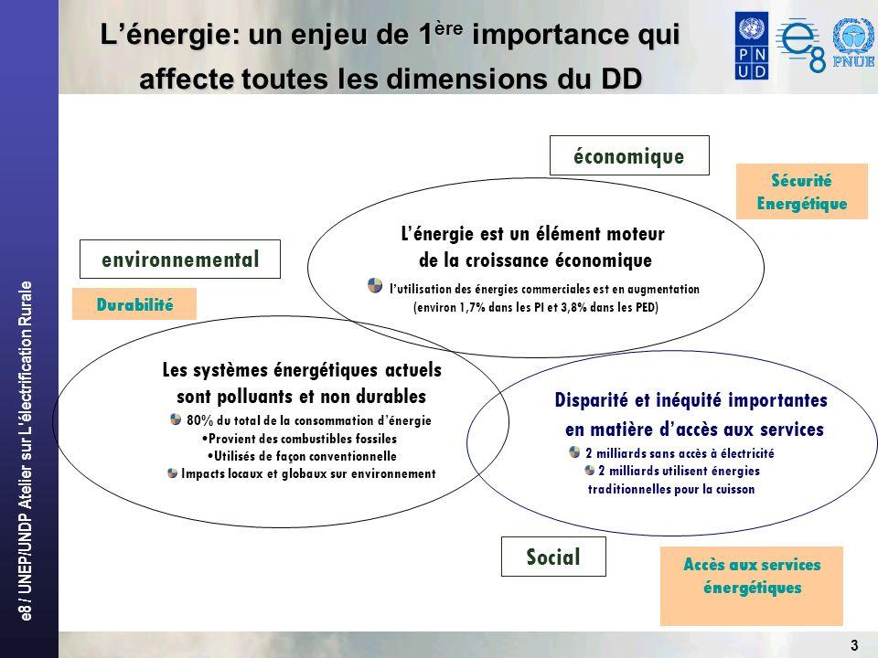 e8 / UNEP/UNDP Atelier sur L électrification Rurale 3 Lénergie: un enjeu de 1 ère importance qui affecte toutes les dimensions du DD Lénergie est un élément moteur de la croissance économique lutilisation des énergies commerciales est en augmentation (environ 1,7% dans les PI et 3,8% dans les PED) économique environnemental Disparité et inéquité importantes en matière daccès aux services 2 milliards sans accès à électricité 2 milliards utilisent énergies traditionnelles pour la cuisson Les systèmes énergétiques actuels sont polluants et non durables 80% du total de la consommation dénergie Provient des combustibles fossiles Utilisés de façon conventionnelle Impacts locaux et globaux sur environnement Accès aux services énergétiques Sécurité Energétique Social Durabilité