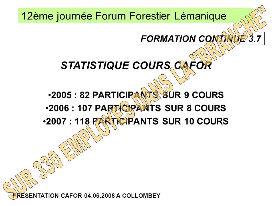 12ème journée Forum Forestier Lémanique PRESENTATION CAFOR 04.06.2008 A COLLOMBEY 2005 : 82 PARTICIPANTS SUR 9 COURS 2006 : 107 PARTICIPANTS SUR 8 COURS 2007 : 118 PARTICIPANTS SUR 10 COURS STATISTIQUE COURS CAFOR FORMATION CONTINUE 3.7