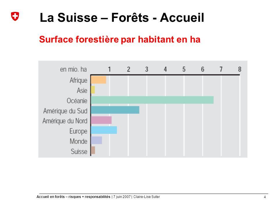 4 Accueil en forêts – risques + responsabilités | 7 juin 2007 | Claire-Lise Suter La Suisse – Forêts - Accueil Surface forestière par habitant en ha