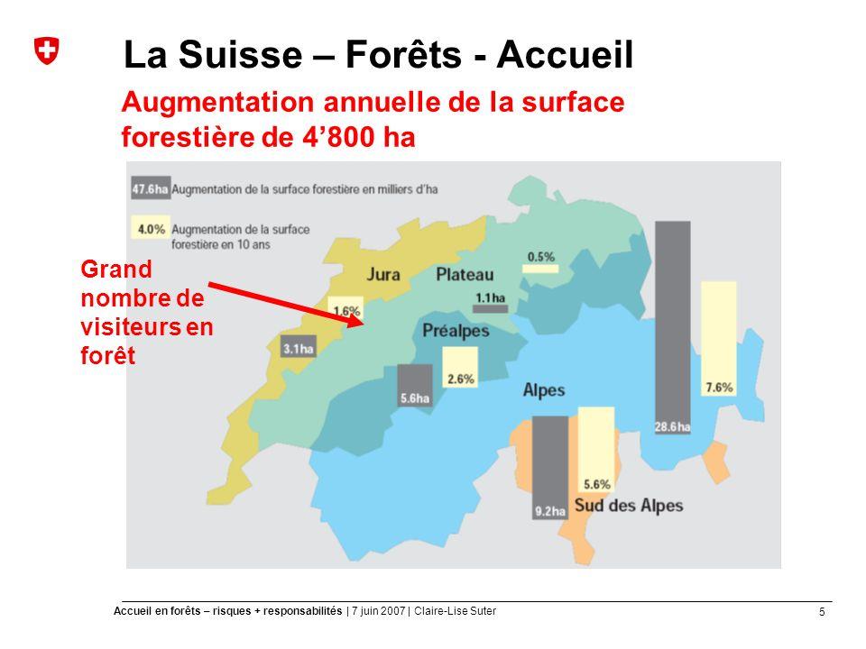 5 Accueil en forêts – risques + responsabilités | 7 juin 2007 | Claire-Lise Suter La Suisse – Forêts - Accueil Augmentation annuelle de la surface forestière de 4800 ha Grand nombre de visiteurs en forêt