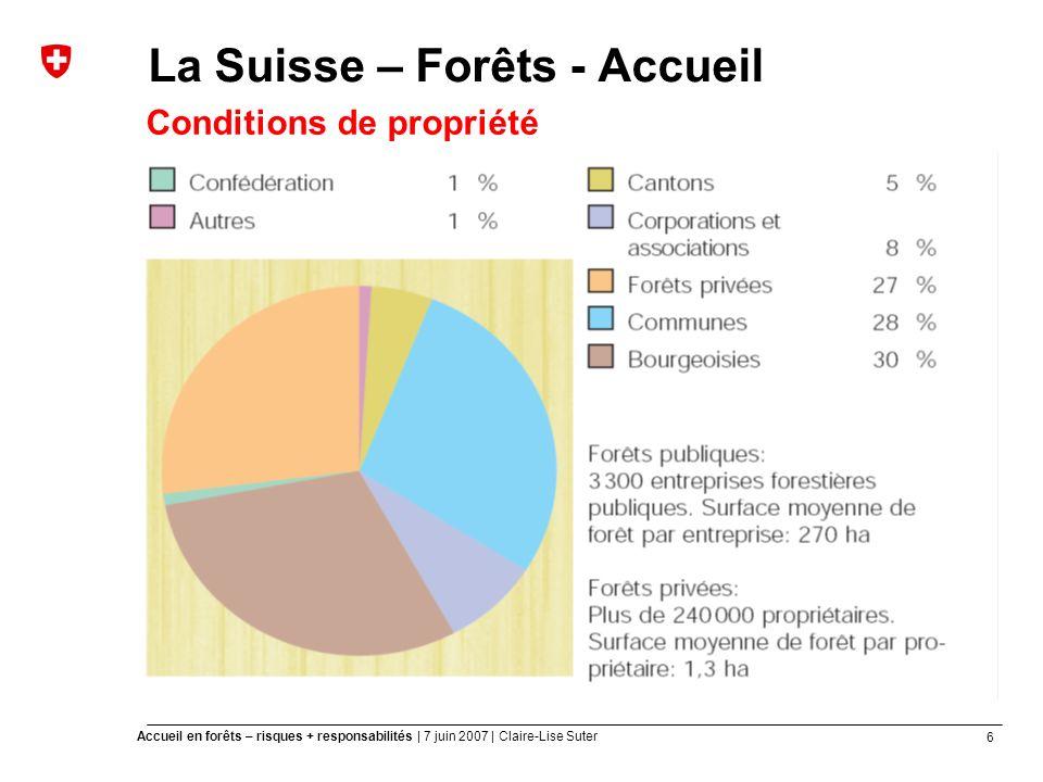6 Accueil en forêts – risques + responsabilités | 7 juin 2007 | Claire-Lise Suter La Suisse – Forêts - Accueil Conditions de propriété