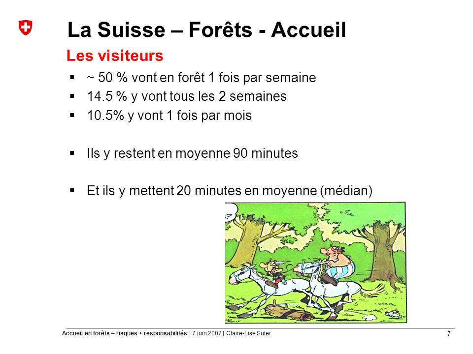 7 Accueil en forêts – risques + responsabilités | 7 juin 2007 | Claire-Lise Suter La Suisse – Forêts - Accueil ~ 50 % vont en forêt 1 fois par semaine 14.5 % y vont tous les 2 semaines 10.5% y vont 1 fois par mois Ils y restent en moyenne 90 minutes Et ils y mettent 20 minutes en moyenne (médian) Les visiteurs