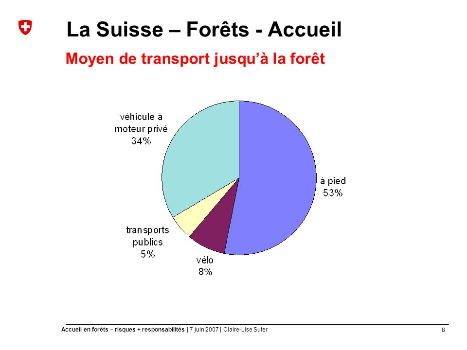 8 Accueil en forêts – risques + responsabilités | 7 juin 2007 | Claire-Lise Suter La Suisse – Forêts - Accueil Moyen de transport jusquà la forêt