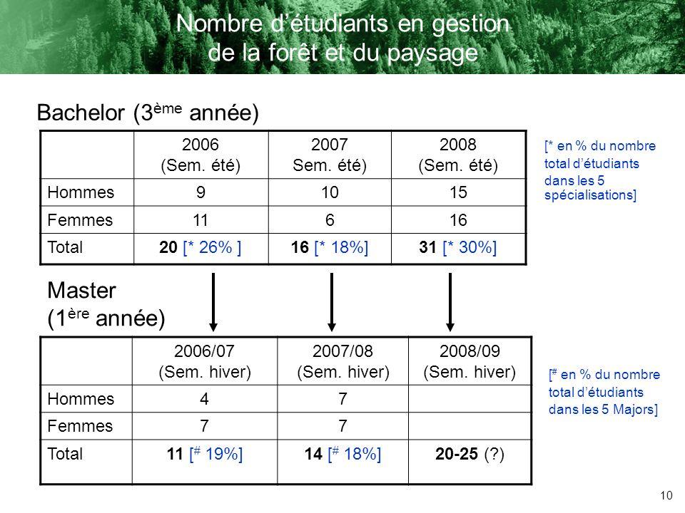 10 Nombre détudiants en gestion de la forêt et du paysage 2006 (Sem. été) 2007 Sem. été) 2008 (Sem. été) Hommes91015 Femmes11616 Total 20 [* 26% ] 16