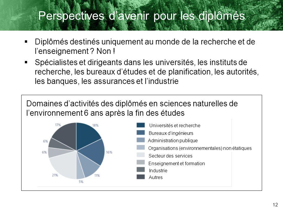 12 Perspectives davenir pour les diplômés Diplômés destinés uniquement au monde de la recherche et de lenseignement ? Non ! Spécialistes et dirigeants