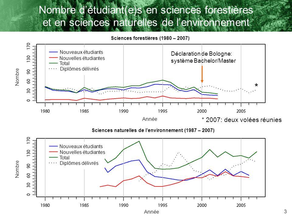 3 Nombre détudiant(e)s en sciences forestières et en sciences naturelles de lenvironnement * * 2007: deux volées réunies Sciences forestières (1980 –