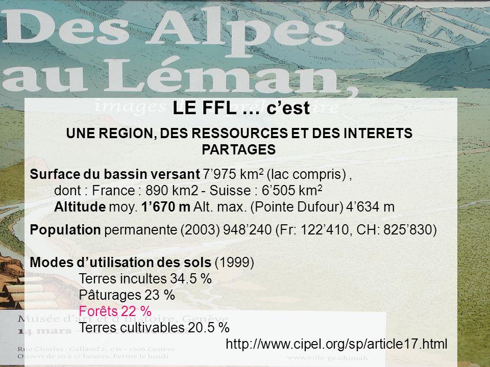 LE FFL … cest UNE REGION, DES RESSOURCES ET DES INTERETS PARTAGES Surface du bassin versant 7975 km 2 (lac compris), dont : France : 890 km2 - Suisse : 6505 km 2 Altitude moy.