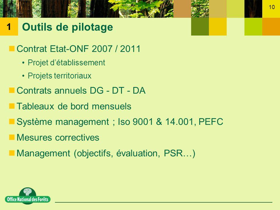 10 Contrat Etat-ONF 2007 / 2011 Projet détablissement Projets territoriaux Contrats annuels DG - DT - DA Tableaux de bord mensuels Système management