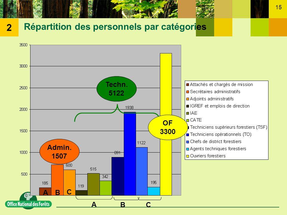 15 Répartition des personnels par catégories A B C A BC Admin. 1507 Techn. 5122 OF 3300 2