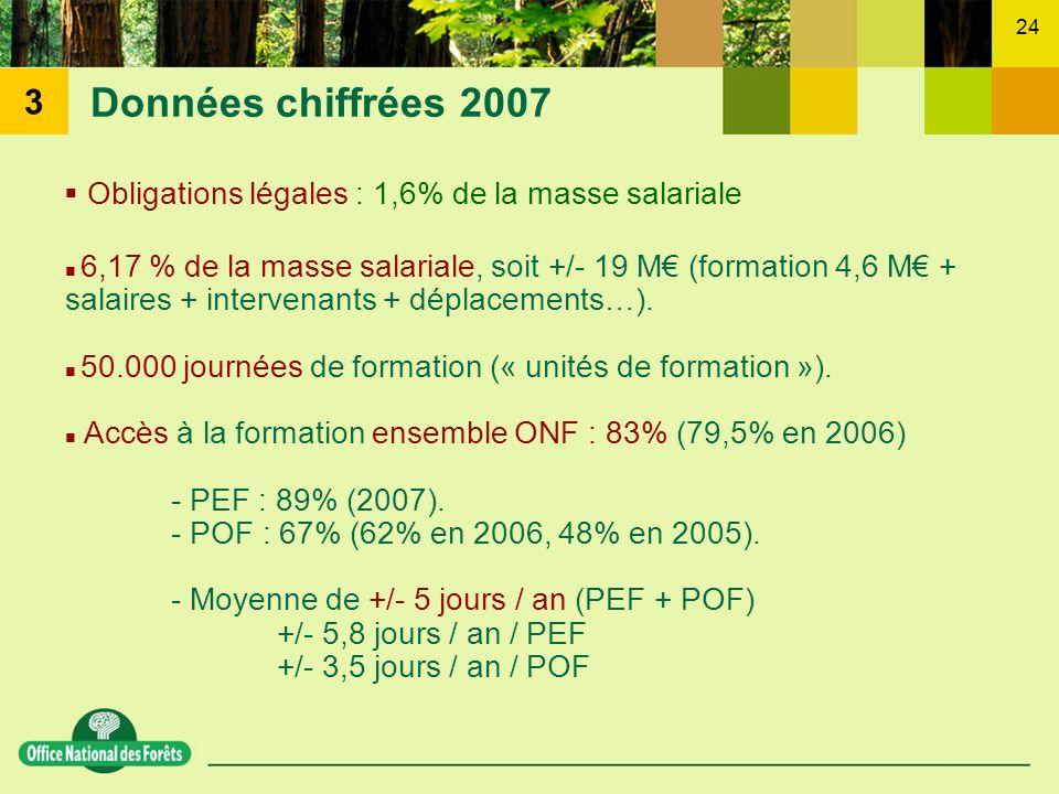 24 Données chiffrées 2007 6,17 % de la masse salariale, soit +/- 19 M (formation 4,6 M + salaires + intervenants + déplacements…). 50.000 journées de