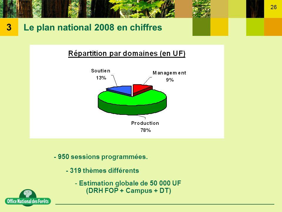 26 Le plan national 2008 en chiffres - 319 thèmes différents - 950 sessions programmées. - Estimation globale de 50 000 UF (DRH FOP + Campus + DT) 3