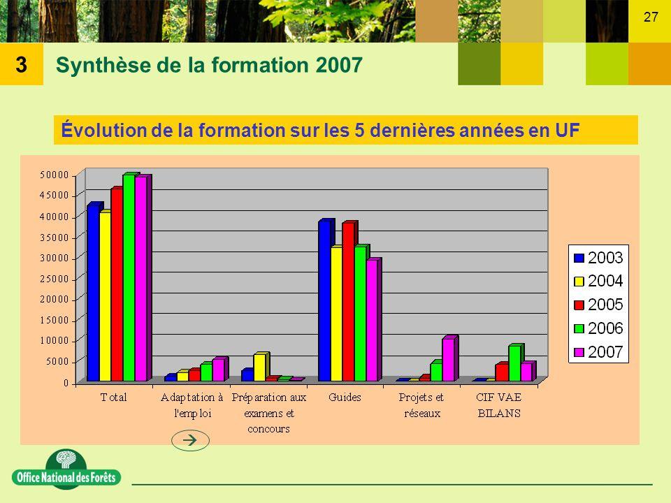 27 Synthèse de la formation 2007 Évolution de la formation sur les 5 dernières années en UF 3
