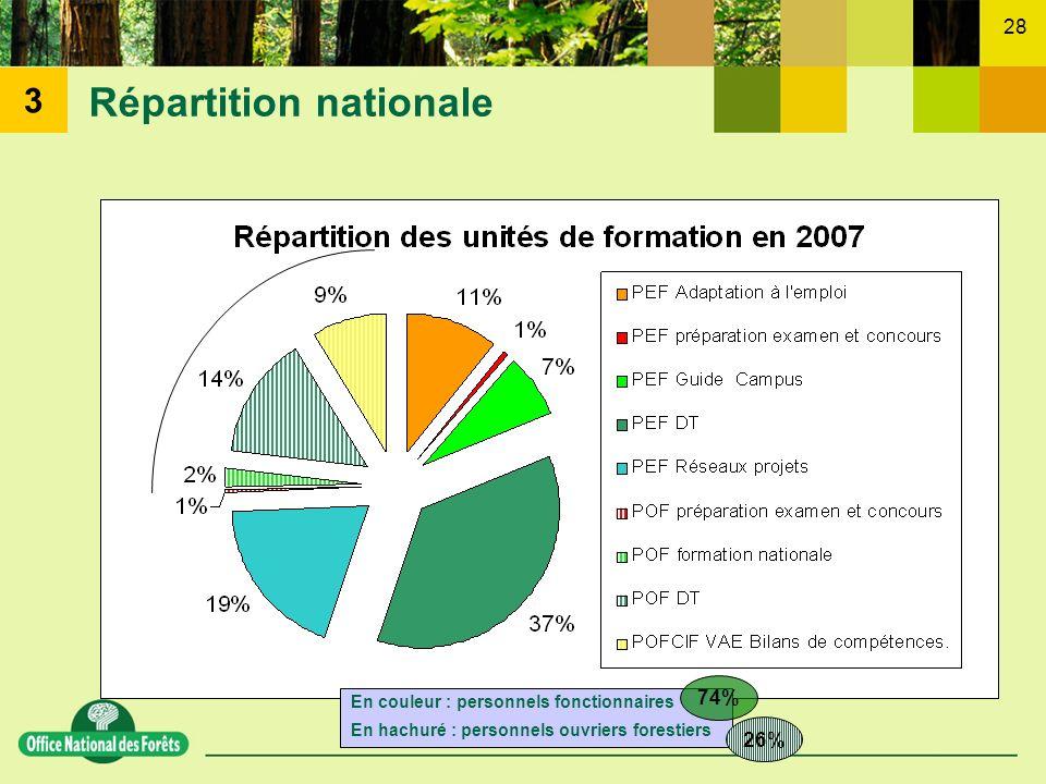 28 En couleur : personnels fonctionnaires En hachuré : personnels ouvriers forestiers Répartition nationale 3 26% 74%