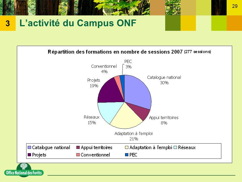 29 Lactivité du Campus ONF 3