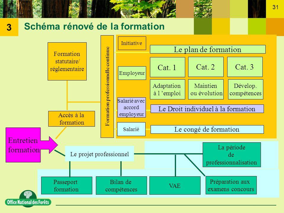 31 Schéma rénové de la formation Entretien formation Formation statutaire/ réglementaire Le plan de formation Cat. 1 Cat. 2Cat. 3 Adaptation à l emplo