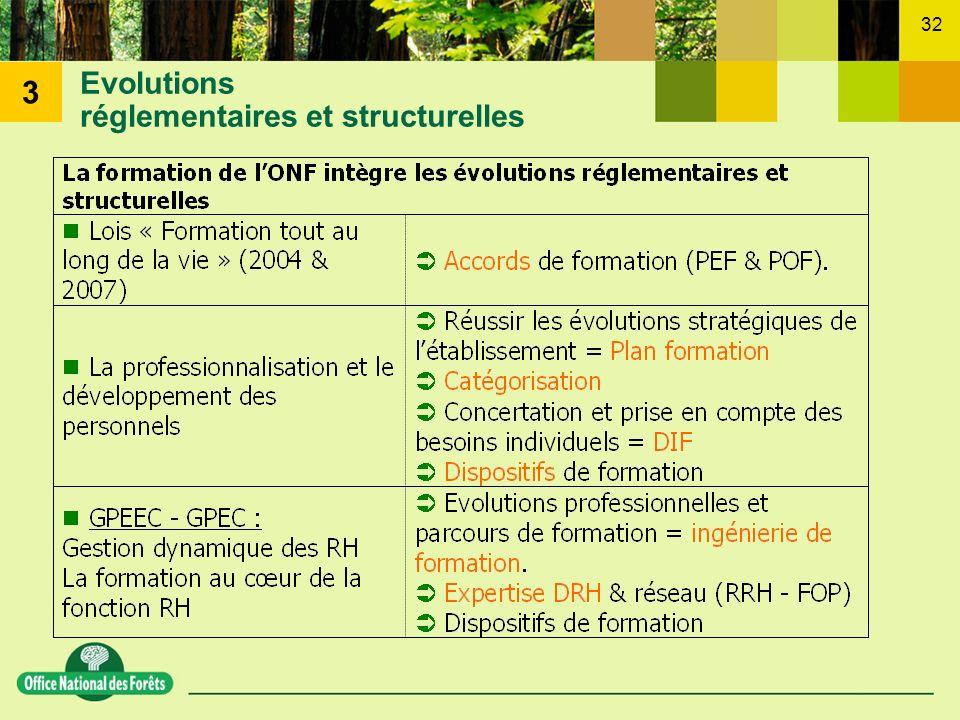 32 Evolutions réglementaires et structurelles 3