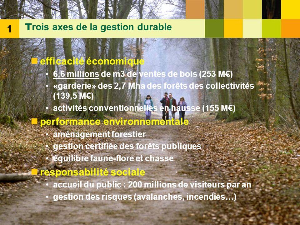 4 efficacité économique 6,6 millions de m3 de ventes de bois (253 M) «garderie» des 2,7 Mha des forêts des collectivités (139,5 M) activités conventio