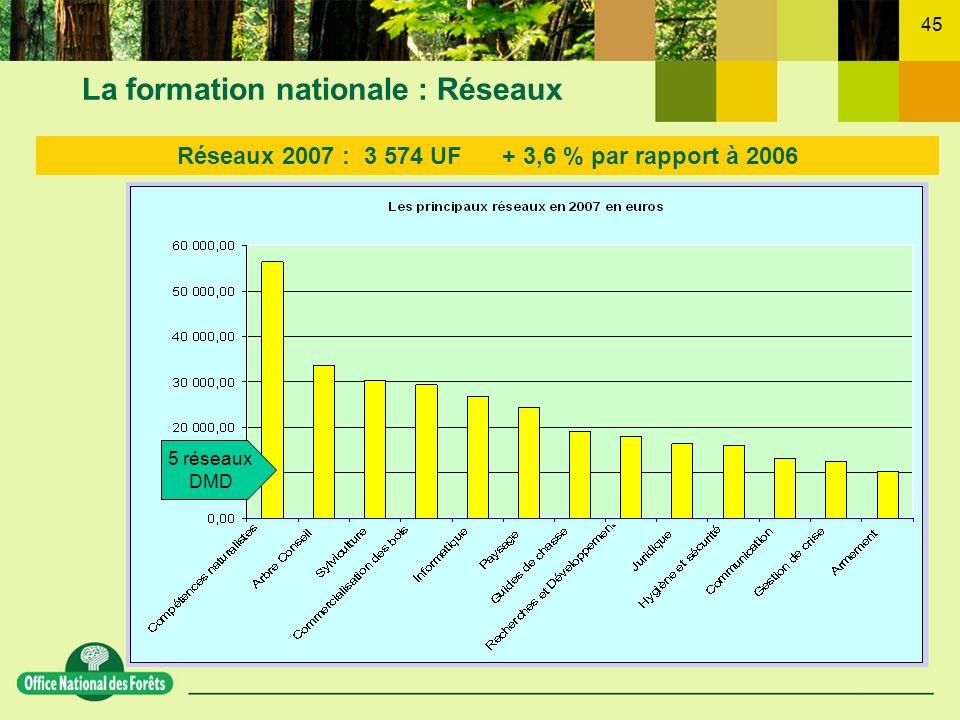 45 La formation nationale : Réseaux Réseaux 2007 : 3 574 UF + 3,6 % par rapport à 2006 5 réseaux DMD