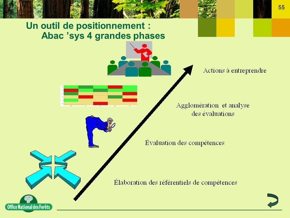 55 Un outil de positionnement : Abac sys 4 grandes phases