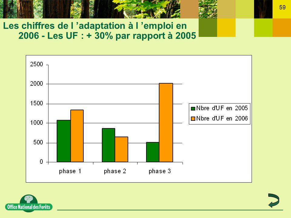 59 Les chiffres de l adaptation à l emploi en 2006 - Les UF : + 30% par rapport à 2005