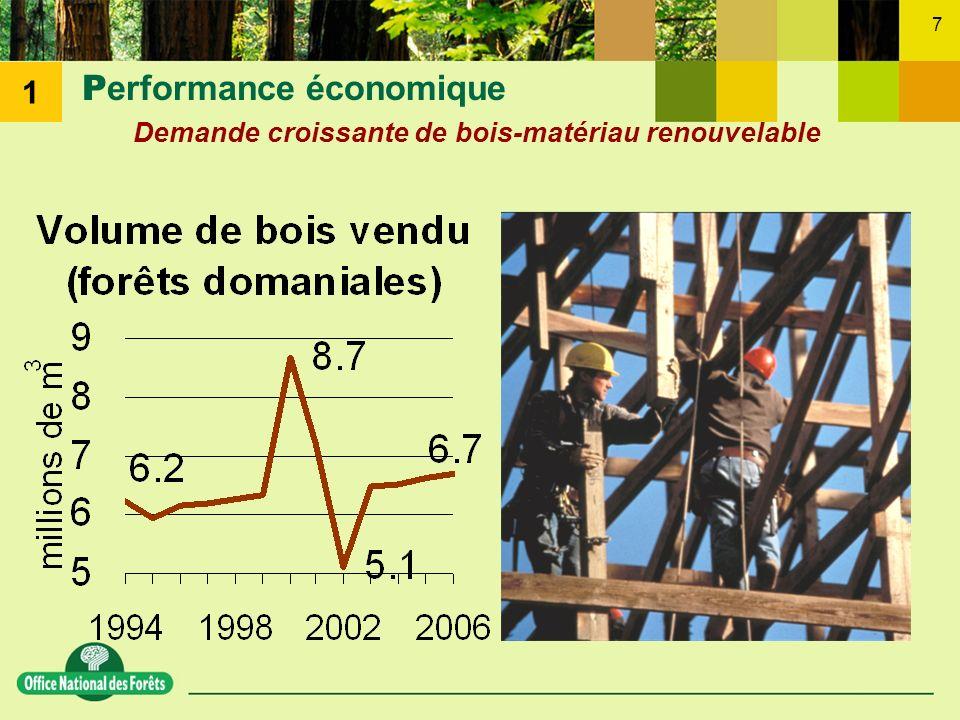 7 P erformance économique Demande croissante de bois-matériau renouvelable 1