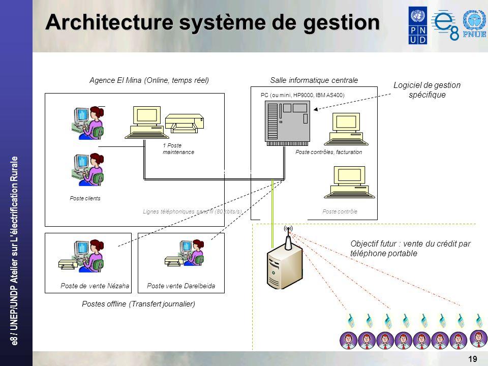 e8 / UNEP/UNDP Atelier sur L'électrification Rurale 19 Architecture système de gestion Agence El Mina (Online, temps réel) Poste de vente Nézaha Poste