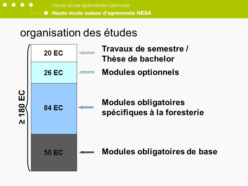 50 EC 84 EC 26 EC 20 EC Modules optionnels Modules obligatoires spécifiques à la foresterie Modules obligatoires de base Travaux de semestre / Thèse d
