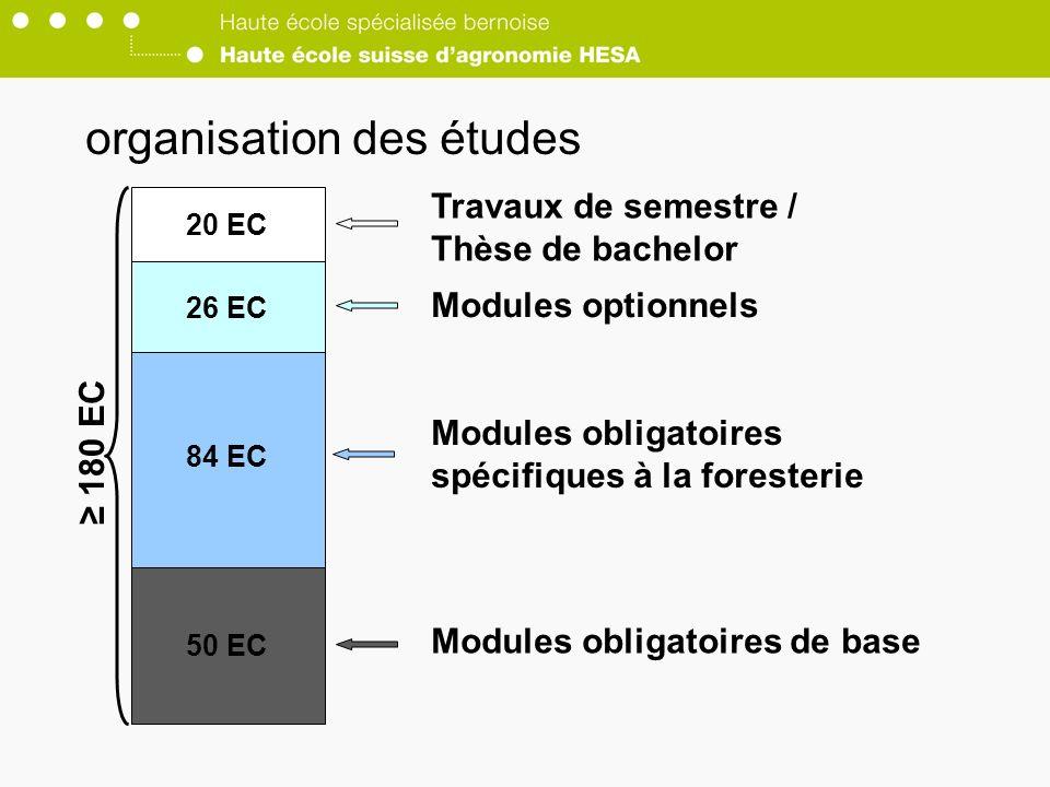 50 EC 84 EC 26 EC 20 EC Modules optionnels Modules obligatoires spécifiques à la foresterie Modules obligatoires de base Travaux de semestre / Thèse de bachelor organisation des études 180 EC