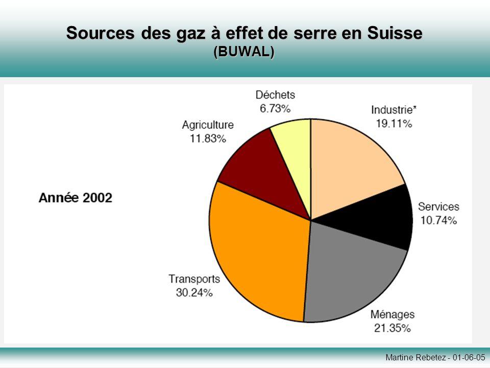 Sources des gaz à effet de serre en Suisse (BUWAL)